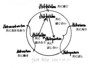 サイクル図