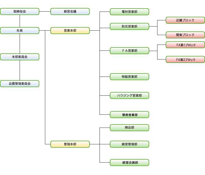 日本電商 組織図